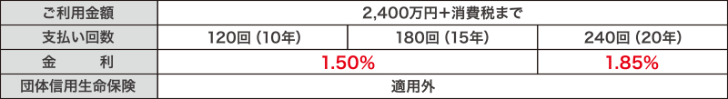 loan_3